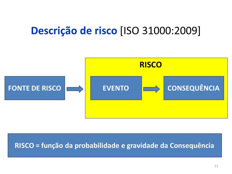 Descrição de risco [ISO 31000:2009]